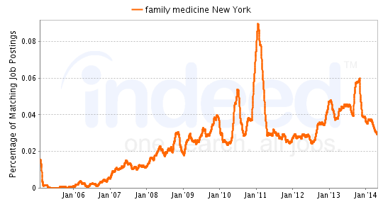 Chart of Family Medicine job growth in New York